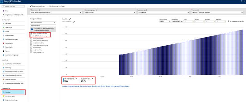 Azure Portal (V2) - Azure B-Serie Telemetriedaten und Metriken für (Host) CPU Remaining, (Host) CPU Credits Consumed