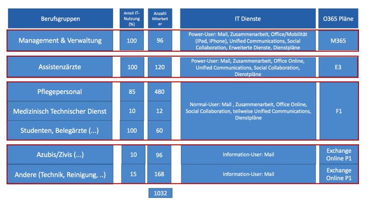 Grafik mit den Optimierungsmöglichkeiten von Office 365 Lizenzen und Technologien am beispiel eines Krankenhauses