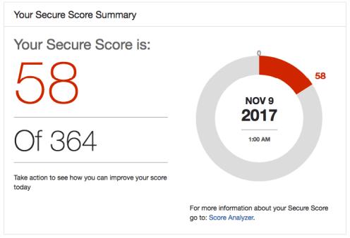 der Screenshot zeigt die Auswertung des Office 365 Secure Score Dashboard für einen Tenant an