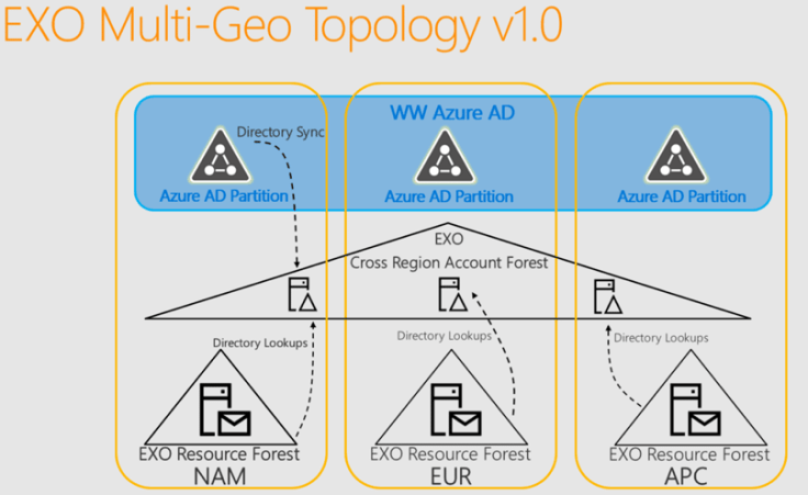 Grafik Office 365 Multi-Geo Tenant Exchange Online Topology
