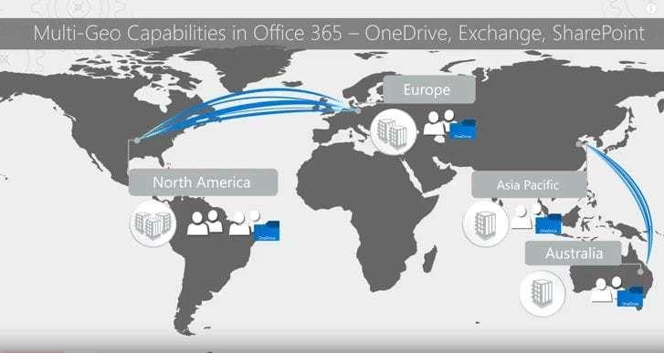 Die Grafik zeigt die Möglichkeiten ausserhalb der einzelnen regionen mit Microsoft Office 365 Multi-Geo Tenant auf