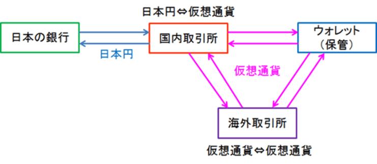 仮想通貨の流れ概略図