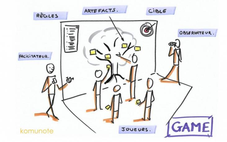 Innovation games : 3 piliers pour un fonctionnement collectif efficace & discussion