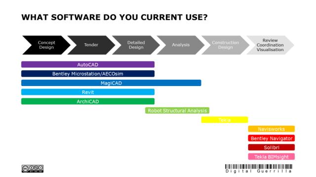 Digital Guerrilla – BIM 102 What Software Technology Do I