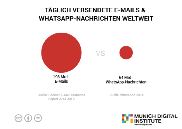 e-mail-marketing-vs-whatsapp
