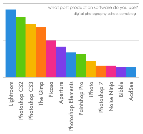Popular Post Production Software