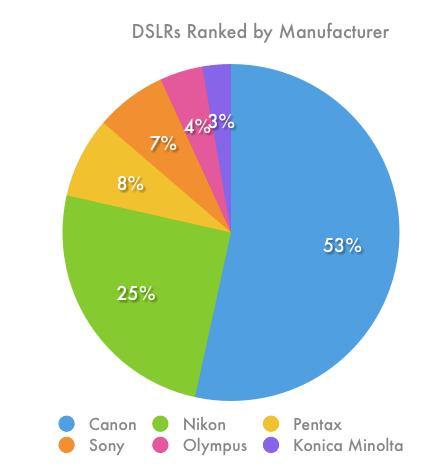 Top 20 DSLR Models – Reader Favorites