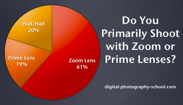 61% of our Readers Shoot Primarily with a Zoom Lens