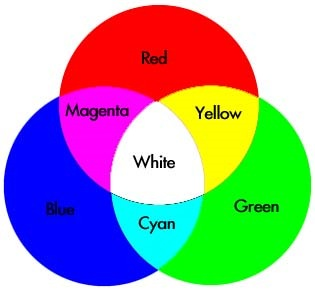 How Colour Works