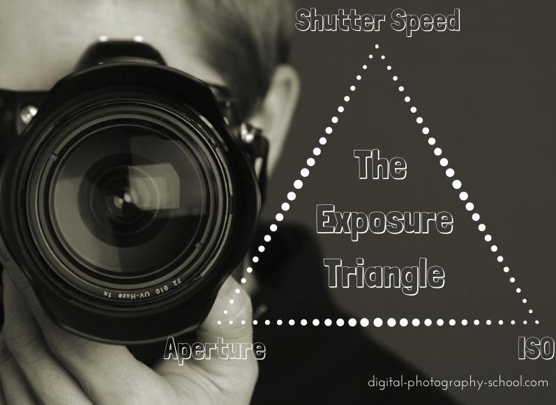 o triângulo de exposição