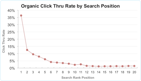 Organic ctr by search position 1 20 png