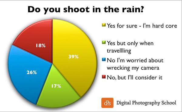 rain-poll-results-dps-2