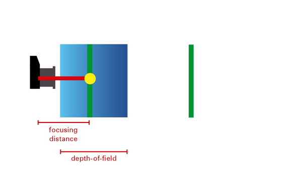 Hyperfocal distance diagram