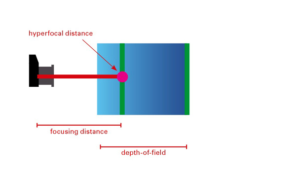 Landscape Photography and Hyperfocal Distance