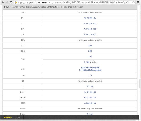 Nikon firmware page