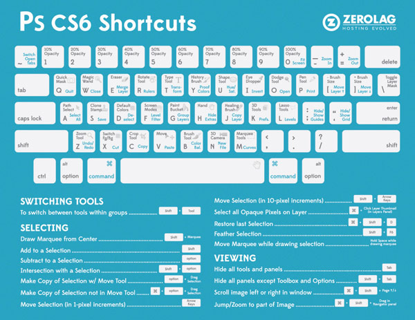 20 photoshop cs6 shortcuts