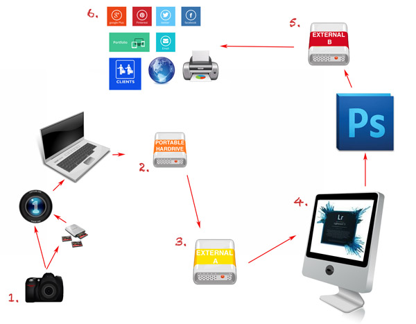 Photography Workflow Tips – From Memory Card to Computer and Beyond