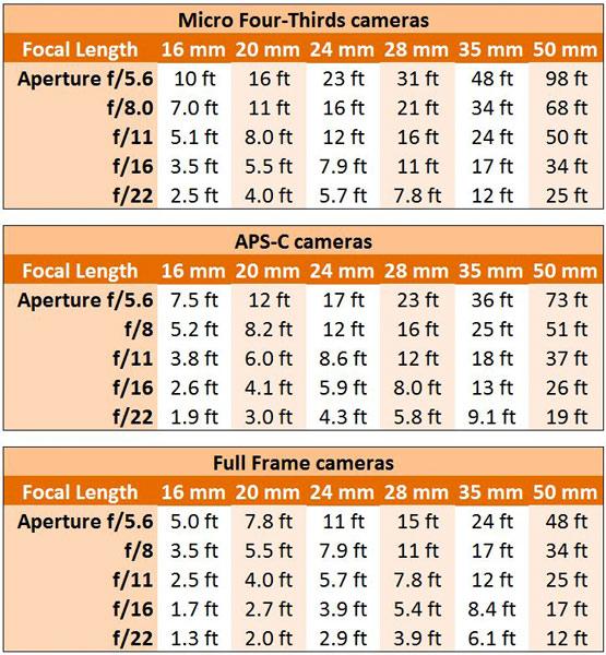 Hyperfocal Distance Chart