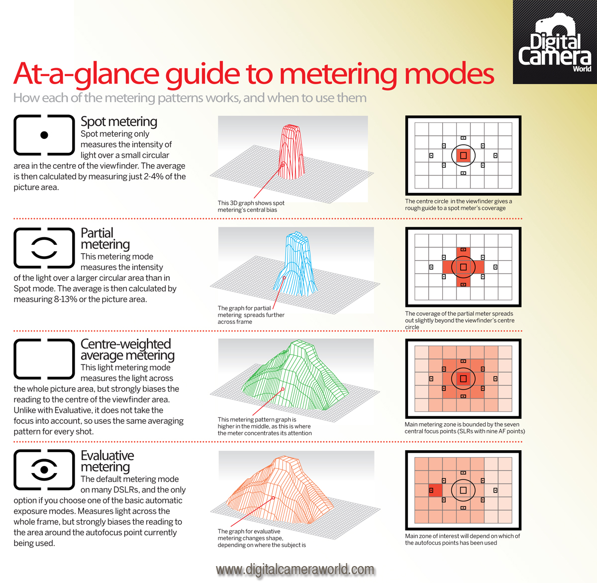 Cheat Sheet: Understand Metering Modes On Your Camera