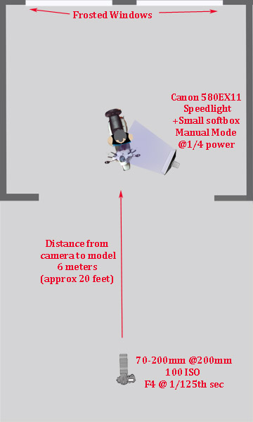 off-camera flash diagram
