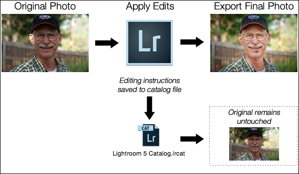 LightroomEditingWorkflow