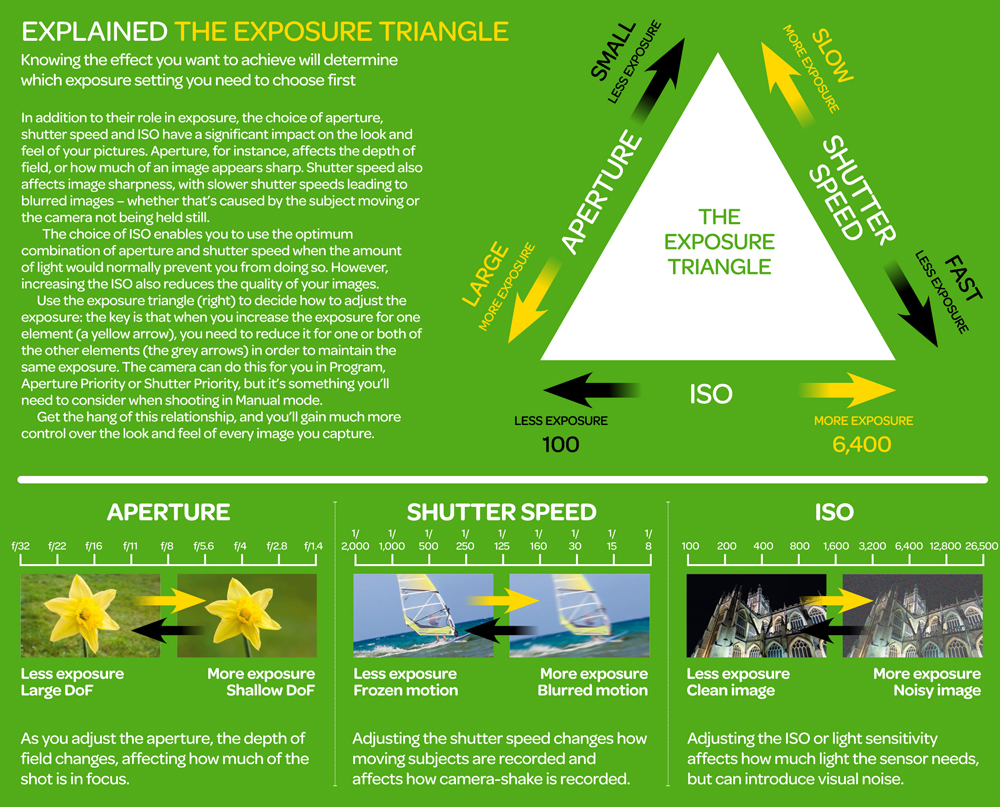 Exposure_triangle_cheat_sheet