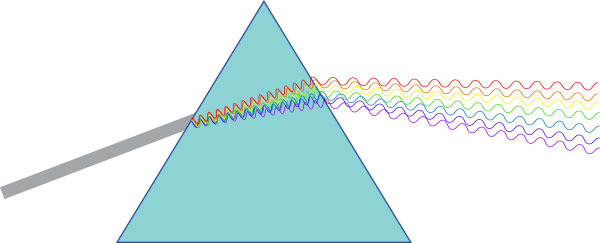 Why does chromatic aberration occur.