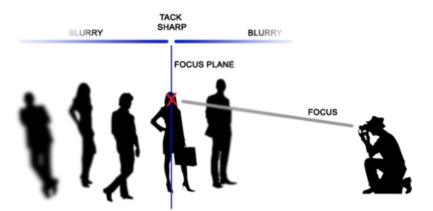Focus Plane