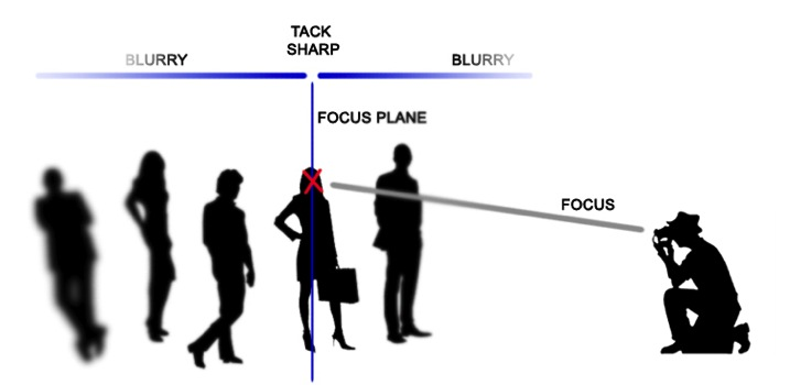 4 focal plane explained