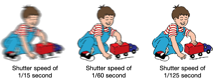 A faster shutter will result in sharper photos with less motion blur.