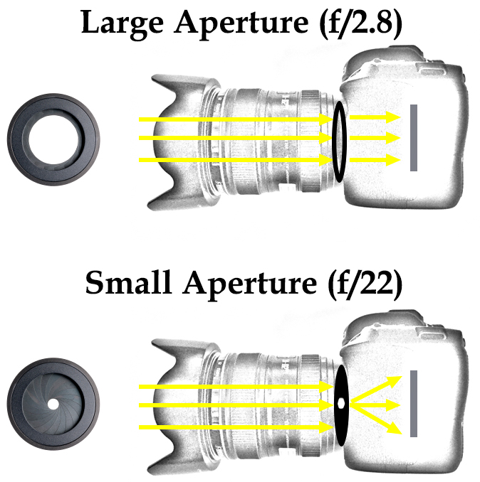 Diagram showing how light enters the camera through the lens and results in diffraction at small aperture settings