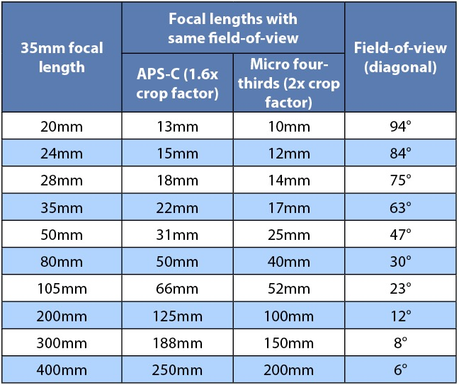 Things You Should Know About Focal Length And Composition - How focal lengths can change the shape of your face