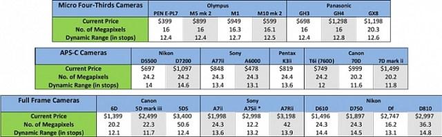 Comparison of dynamic range in digital cameras