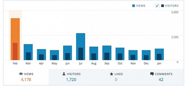 February 2015 was a big month for my blog, but the numbers have gone down dramatically ever since. Since my success criteria is not measured in raw numbers this drop in traffic makes no difference to me, but if numbers are your goal then you could very well end up chasing a white whale that can never be captured.