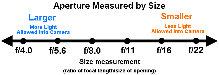 Aperture values in full stop increments
