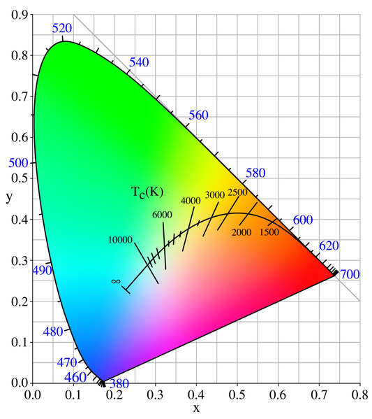 Six Aspects of Monitor Calibration You Need to Know - color temperature Planckian locus