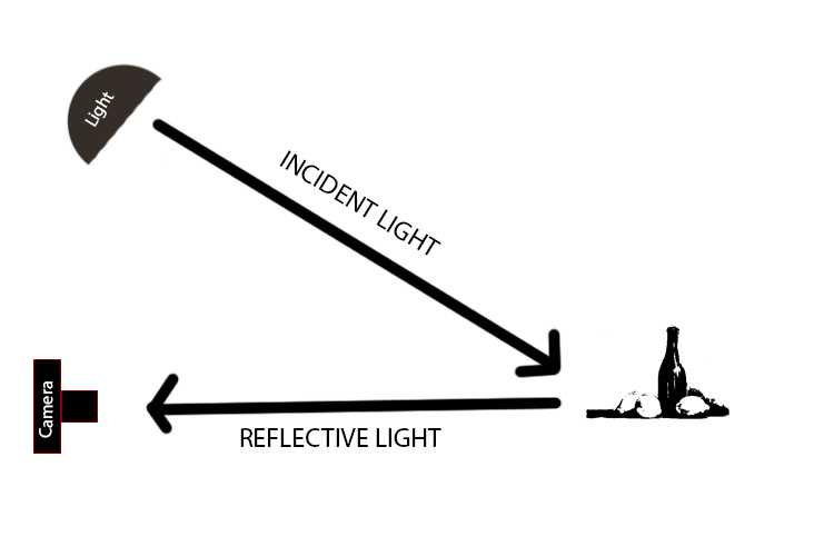 Diagram How to Understand Reflected Versus Incident Light and Get More Accurate Exposures