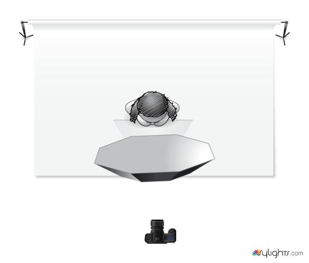How to do 5 Lighting Setups Using an Octabox