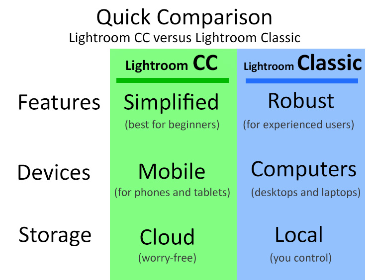 New Lightroom CC or Lightroom Classic: Which Version is Right for You?