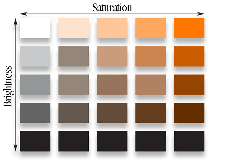 Image: Hue (value) differentiates one color from another. Saturation (intensity) determines the puri...