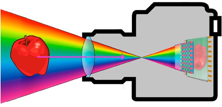 Color of Light Camera Mechanics