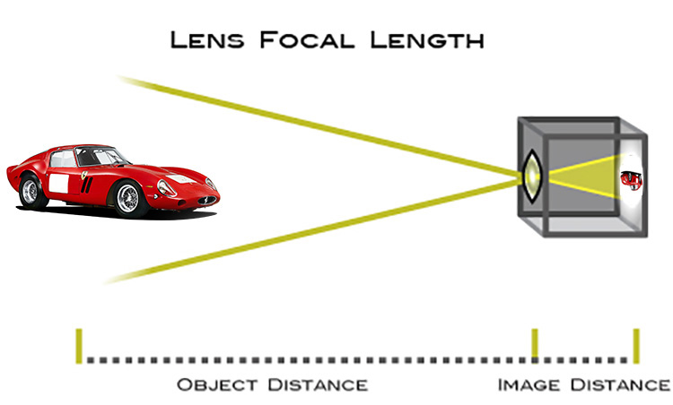Making Sense of Lens Optics for Crop Sensor Cameras - diagram of lens focal length