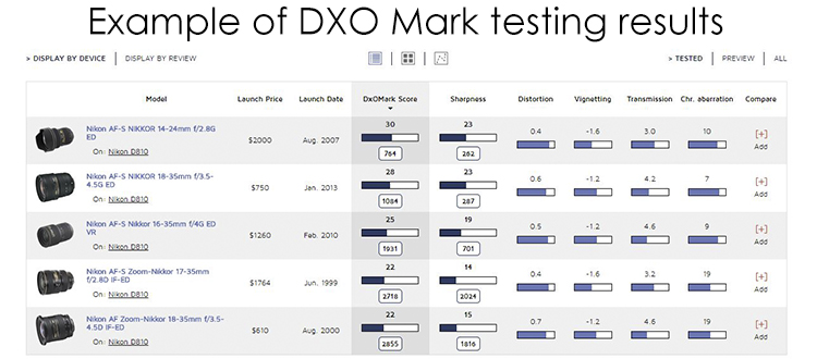 DXO lens comparison chart - How to Choose a Lens for Night Sky Photography