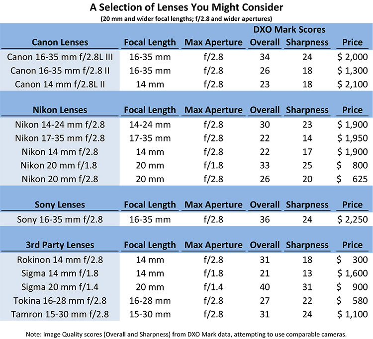 lens comparison chart - How to Choose a Lens for Night Sky Photography