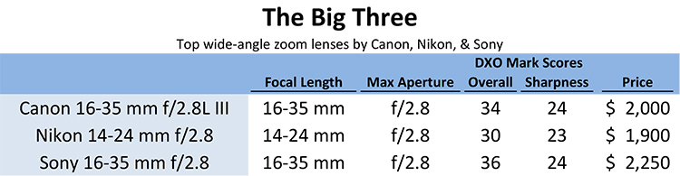 three good lens choices - How to Choose a Lens for Night Sky Photography