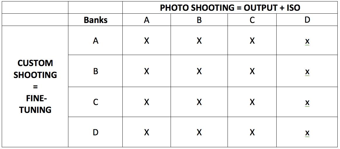7 Nikon Custom Modes