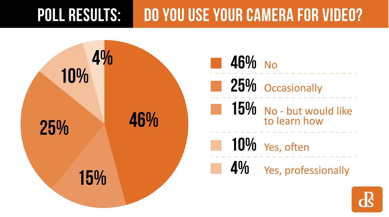 https://i0.wp.com/digital-photography-school.com/wp-content/uploads/2018/12/poll-results-Do-You-Use-Your-Camera-for-Video.jpg?resize=1500%2C837&ssl=1