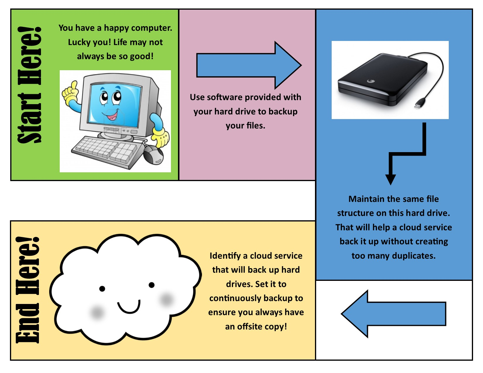 Backup, cloud, pictures, computer