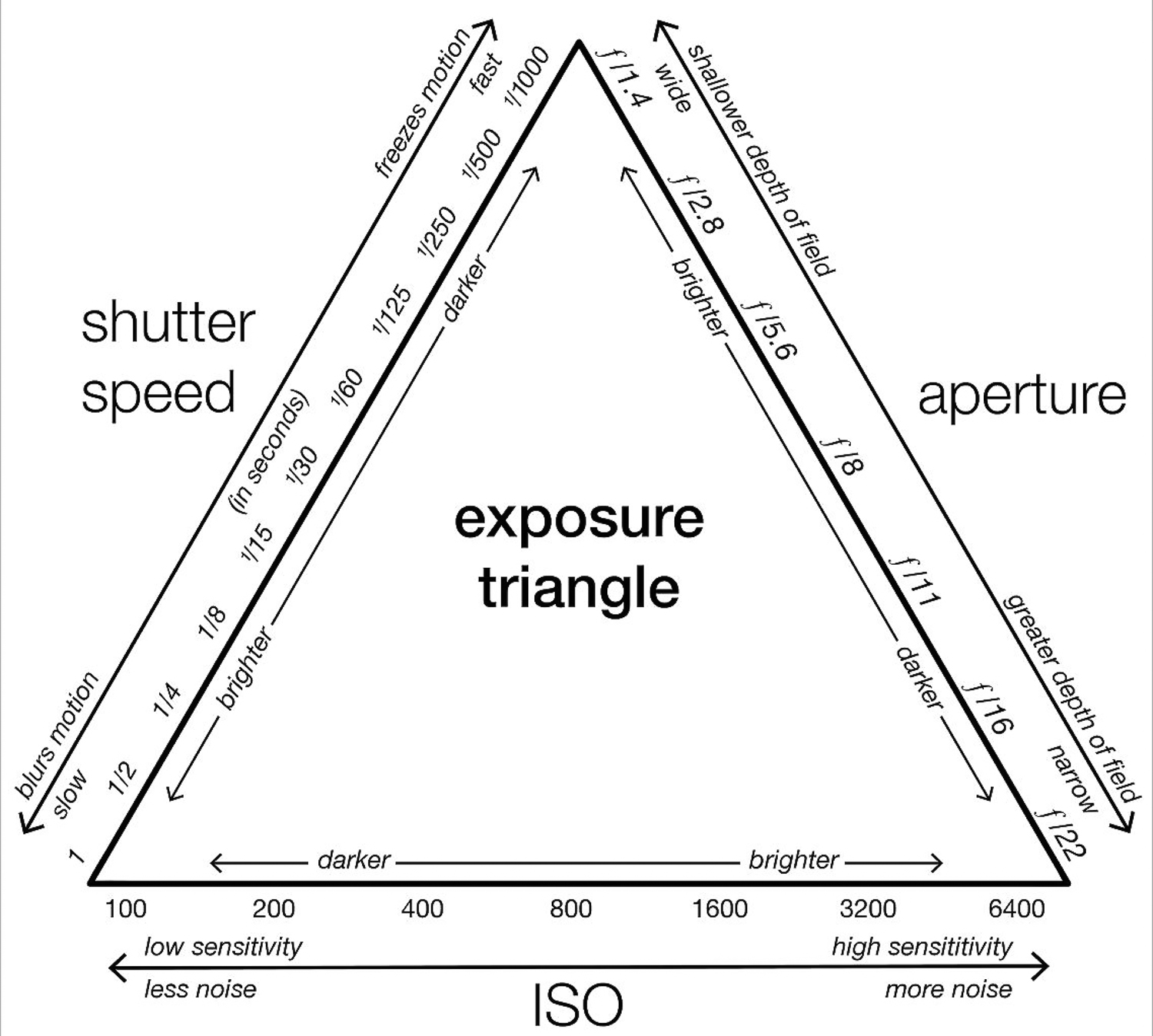 Image: From the simplest to the most complex camera, three things – Aperture, Shutter Speed, and ISO...