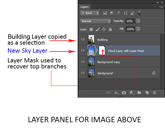 Photoshop Layers for Beginners – What, When and How to Use them Best